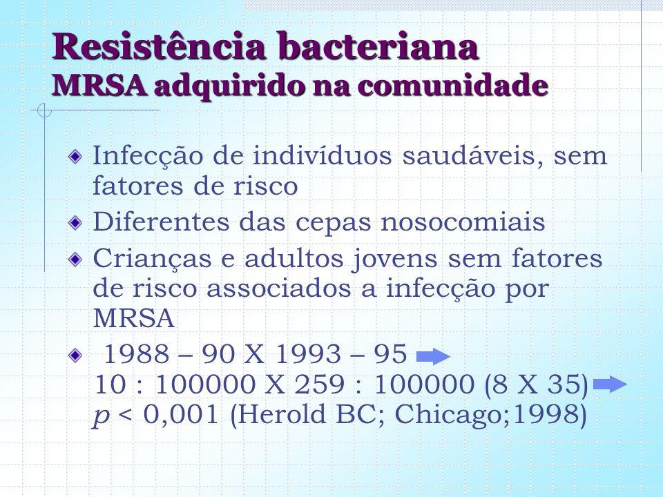Resistência bacteriana MRSA adquirido na comunidade