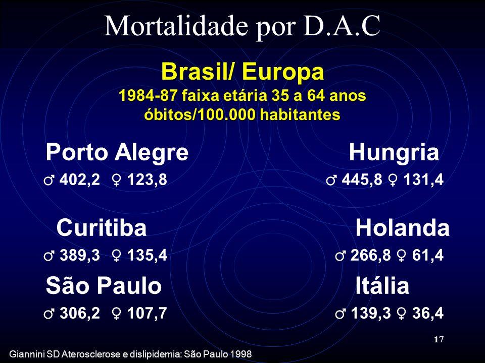 Mortalidade por D.A.C Brasil/ Europa 1984-87 faixa etária 35 a 64 anos óbitos/100.000 habitantes. Porto Alegre Hungria.