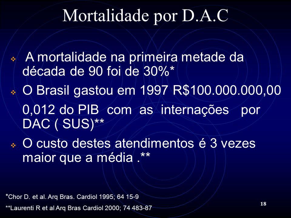 Mortalidade por D.A.C A mortalidade na primeira metade da década de 90 foi de 30%* O Brasil gastou em 1997 R$100.000.000,00.
