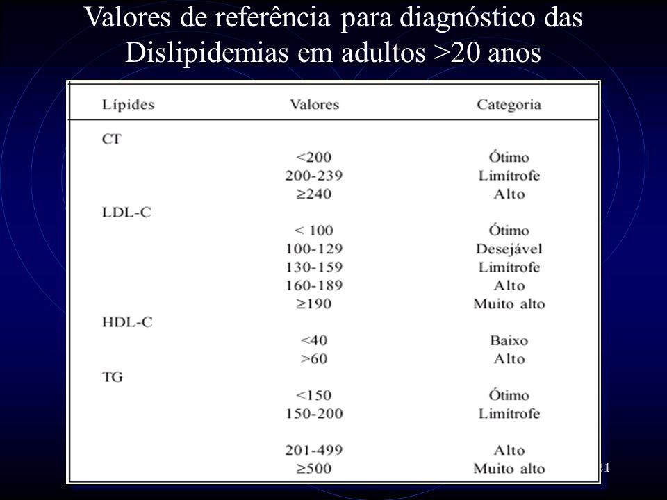 Valores de referência para diagnóstico das Dislipidemias em adultos >20 anos