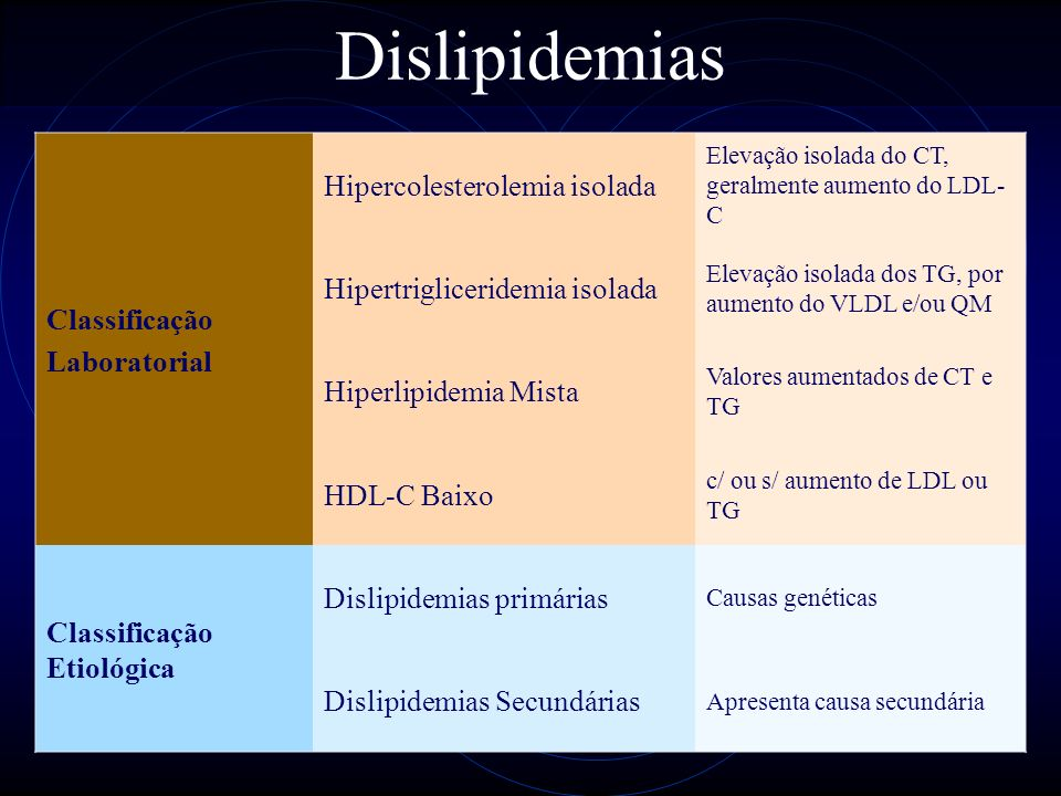 Dislipidemias Classificação Hipercolesterolemia isolada Laboratorial