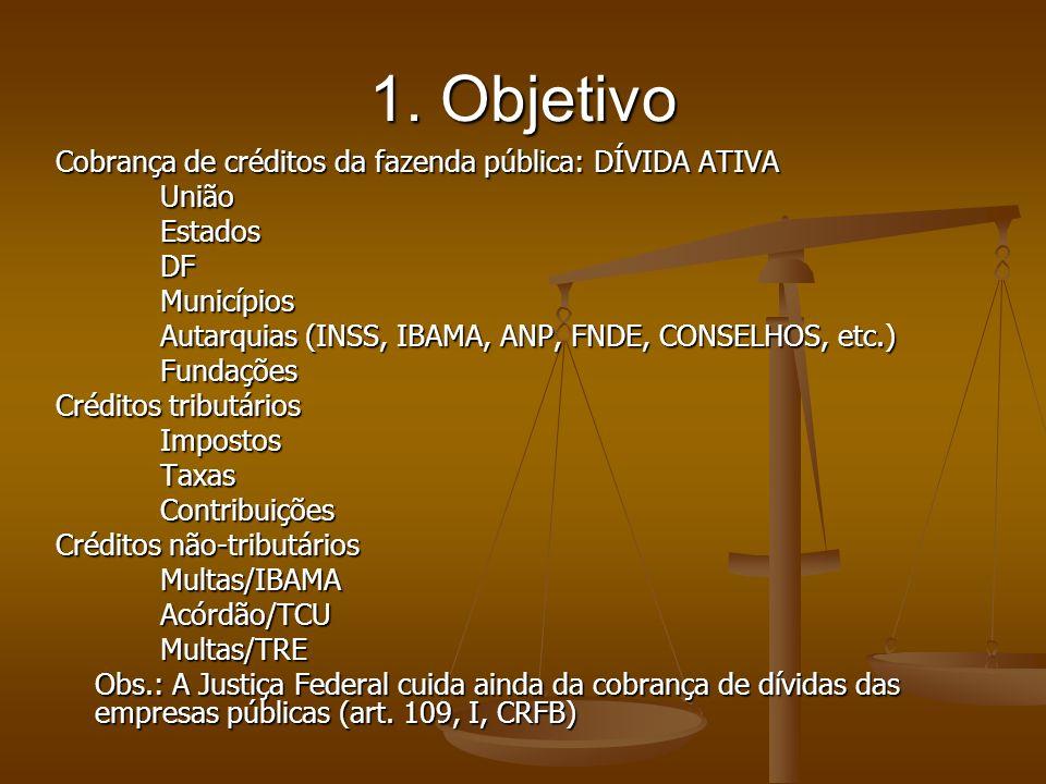1. Objetivo Cobrança de créditos da fazenda pública: DÍVIDA ATIVA