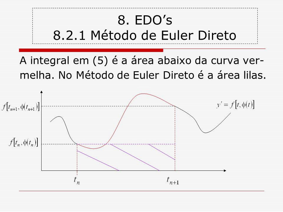 8. EDO's 8.2.1 Método de Euler Direto