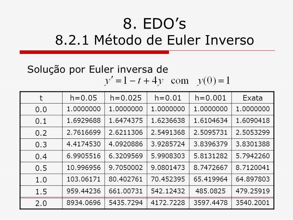 8. EDO's 8.2.1 Método de Euler Inverso