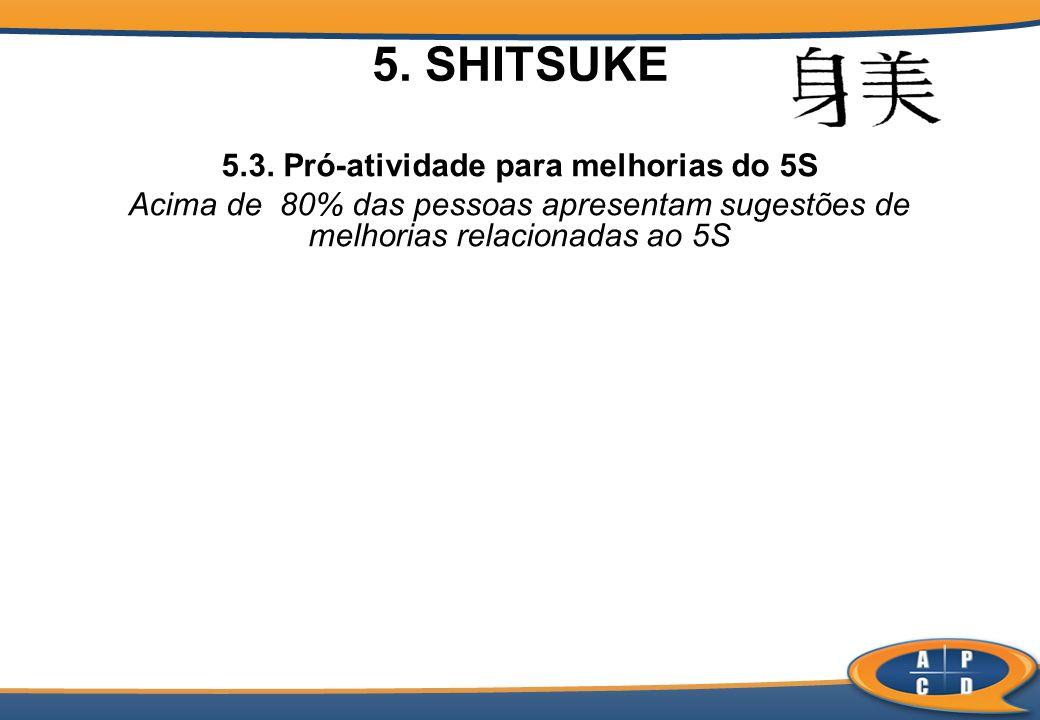 5.3. Pró-atividade para melhorias do 5S