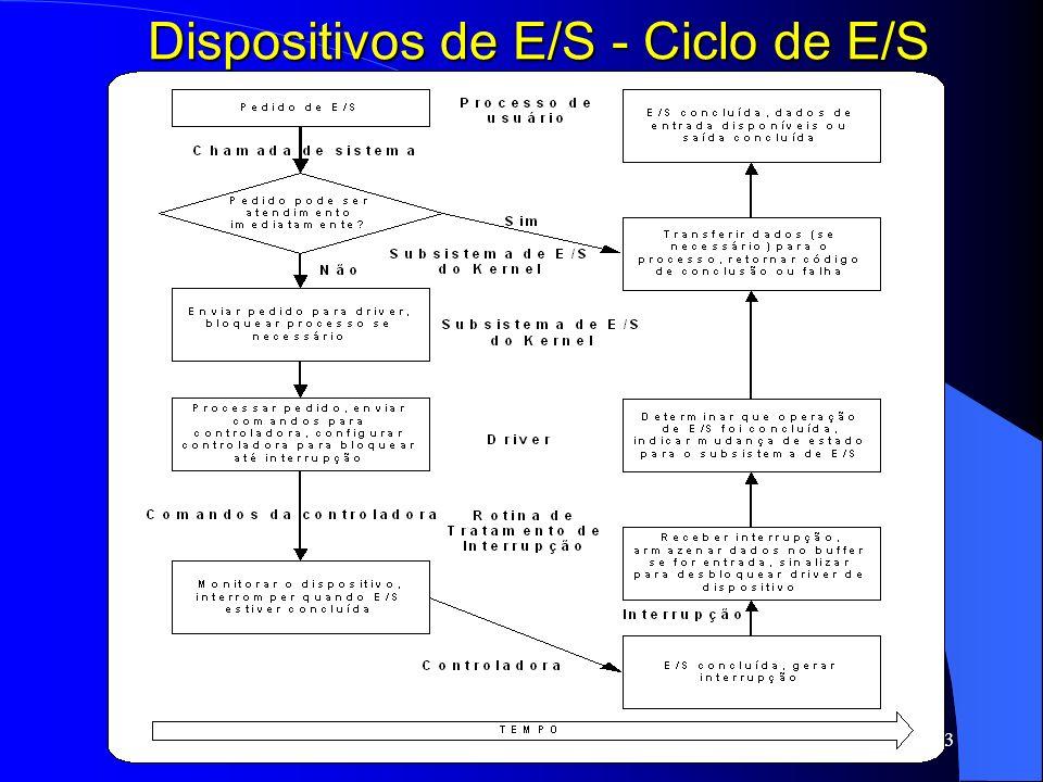 Dispositivos de E/S - Ciclo de E/S