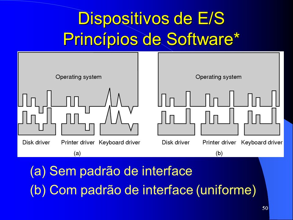 Dispositivos de E/S Princípios de Software*