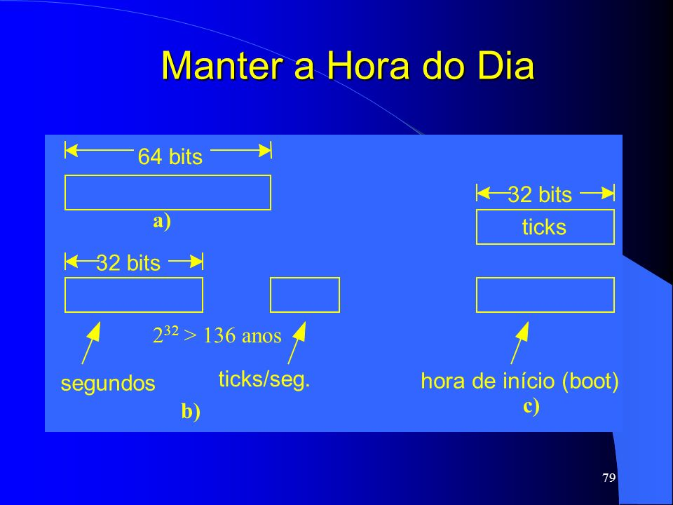 Manter a Hora do Dia 64 bits a) ticks 32 bits 232 > 136 anos