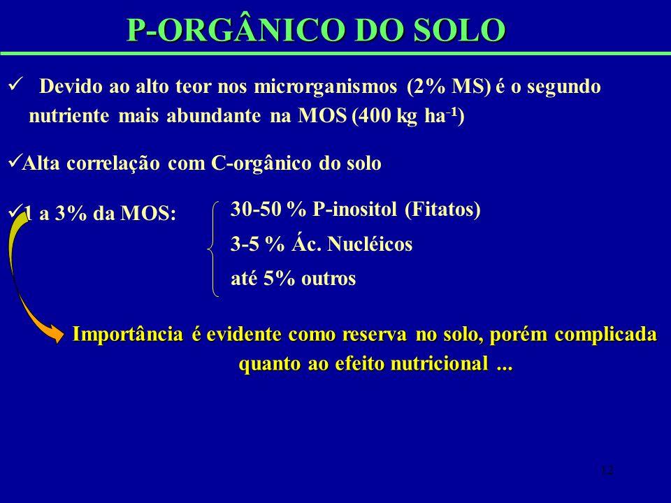 P-ORGÂNICO DO SOLO Devido ao alto teor nos microrganismos (2% MS) é o segundo nutriente mais abundante na MOS (400 kg ha-1)