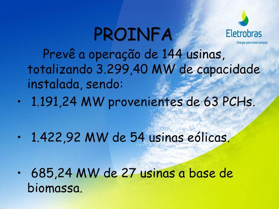 PROINFA Prevê a operação de 144 usinas, totalizando 3.299,40 MW de capacidade instalada, sendo: 1.191,24 MW provenientes de 63 PCHs.