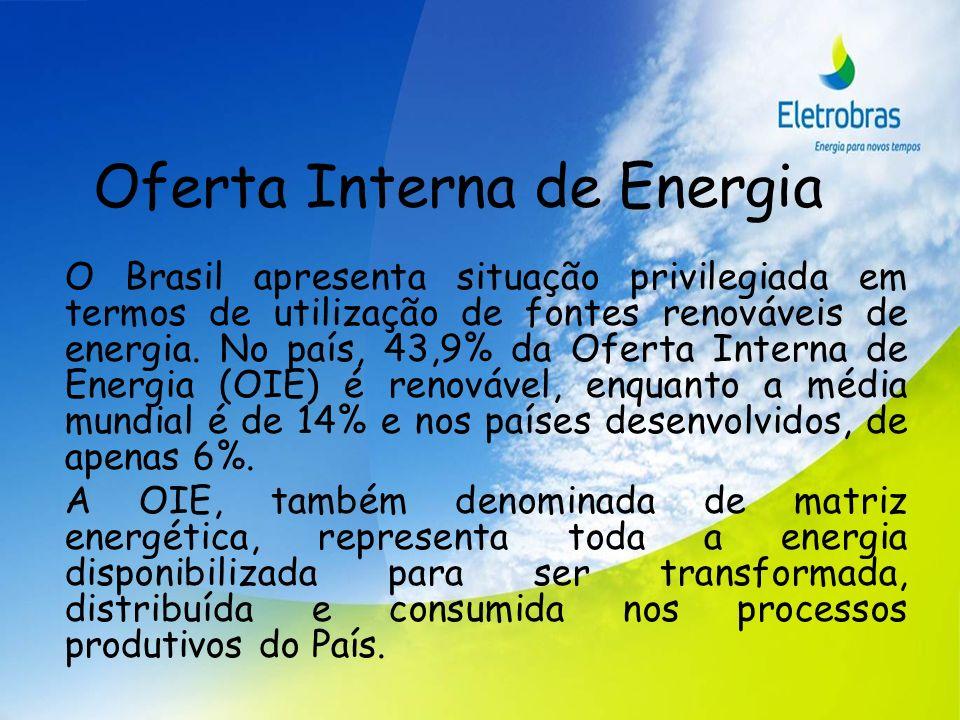 Oferta Interna de Energia