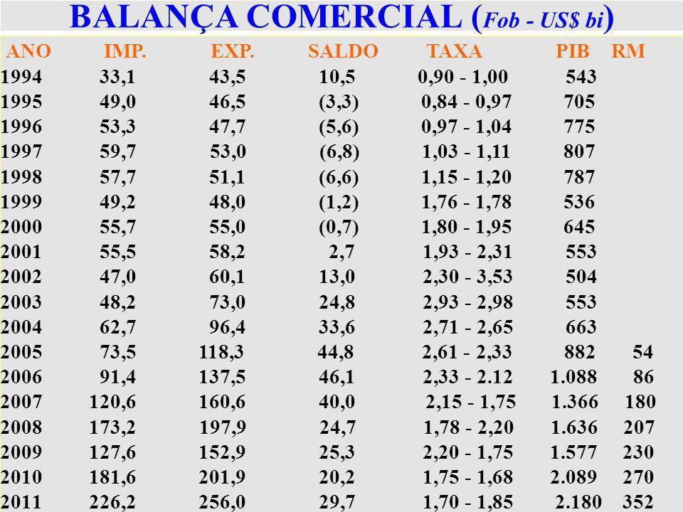 BALANÇA COMERCIAL (Fob - US$ bi)