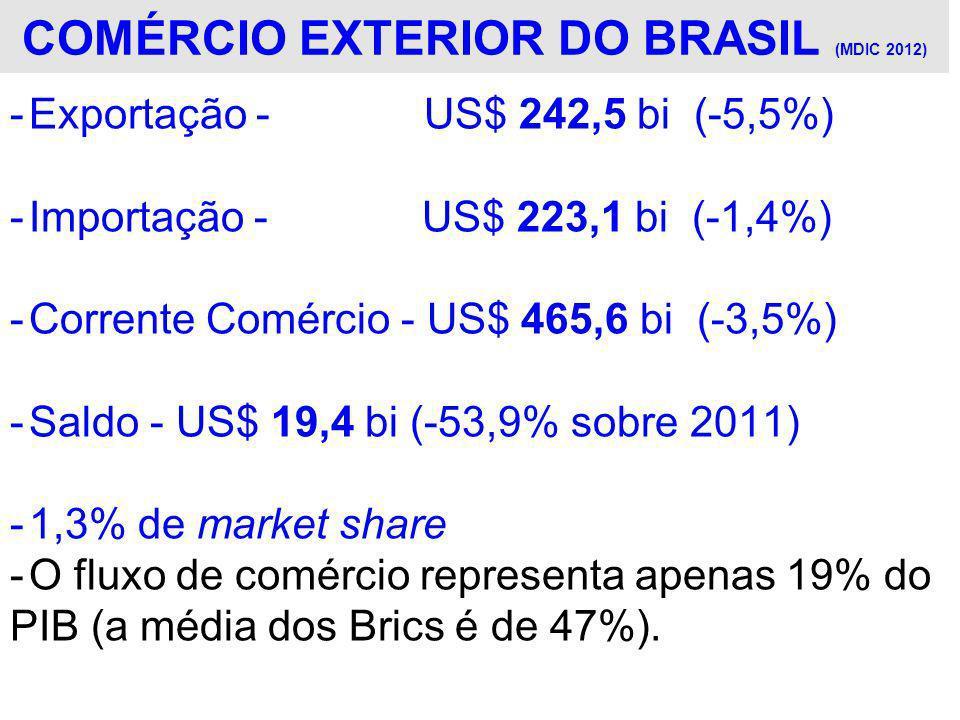 COMÉRCIO EXTERIOR DO BRASIL (MDIC 2012)