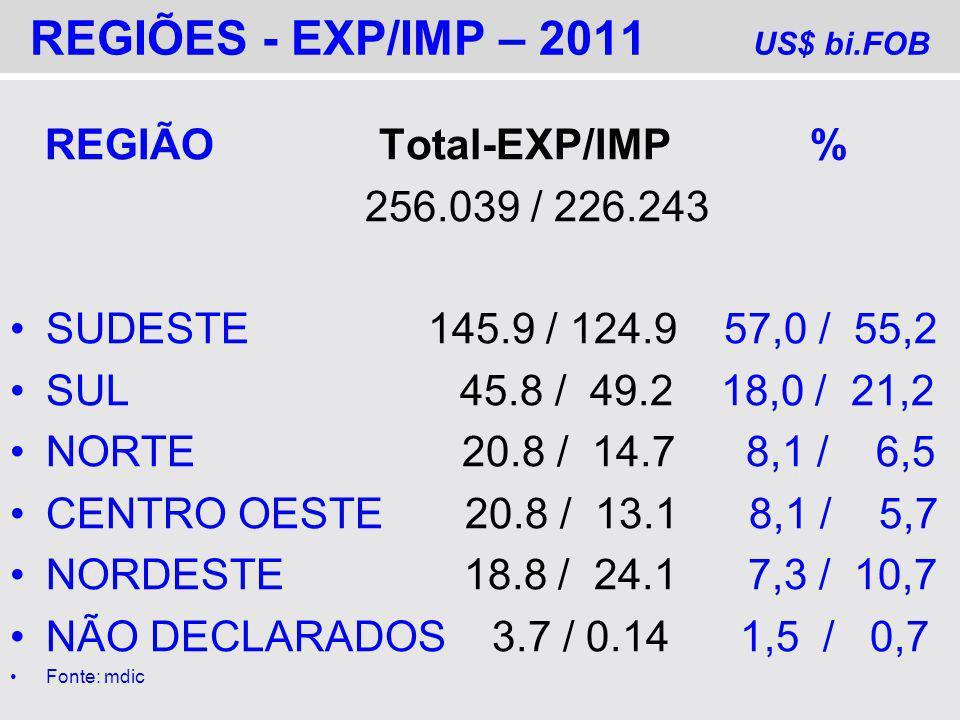 REGIÕES - EXP/IMP – 2011 US$ bi.FOB