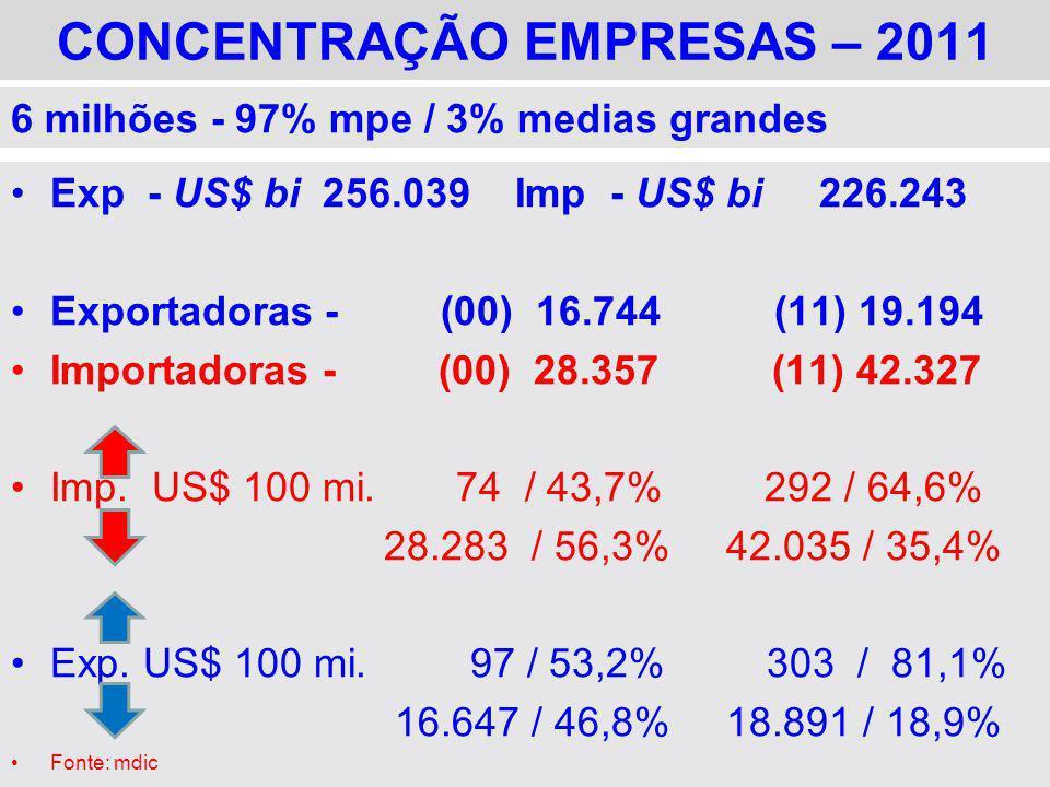 CONCENTRAÇÃO EMPRESAS – 2011