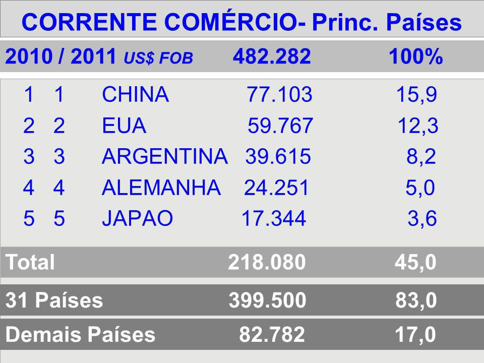 CORRENTE COMÉRCIO- Princ. Países