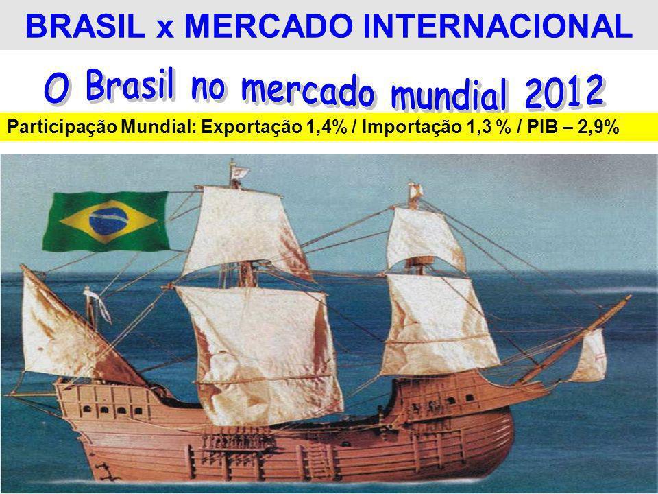 BRASIL x MERCADO INTERNACIONAL