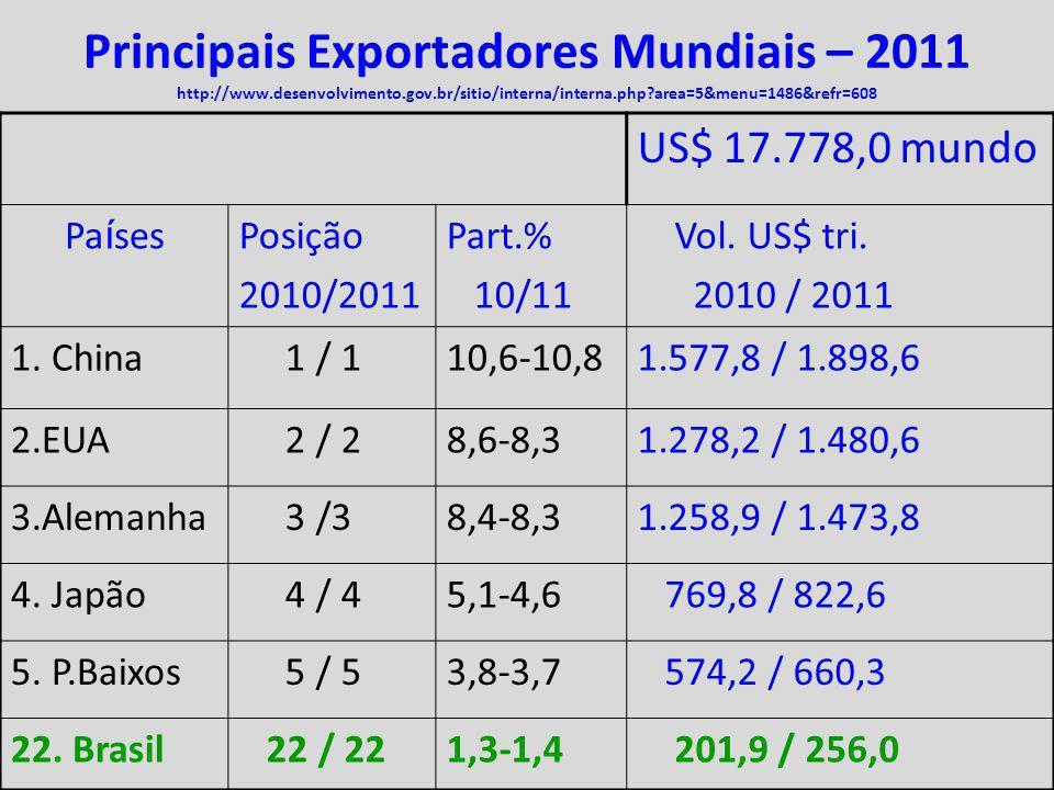 Principais Exportadores Mundiais – 2011 http://www. desenvolvimento