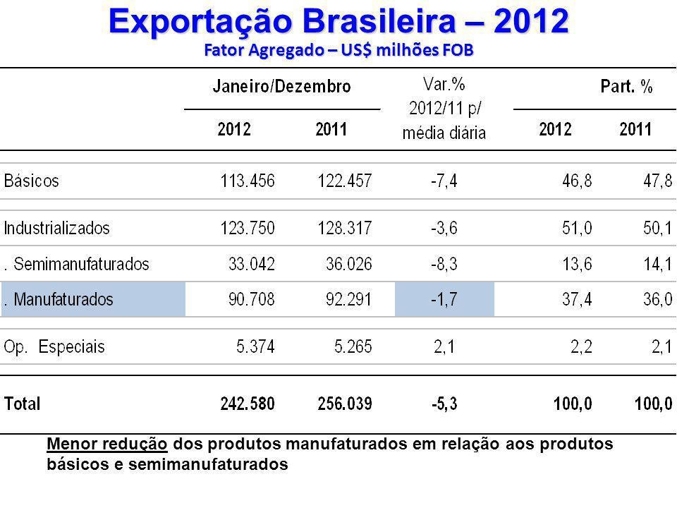 Exportação Brasileira – 2012 Fator Agregado – US$ milhões FOB
