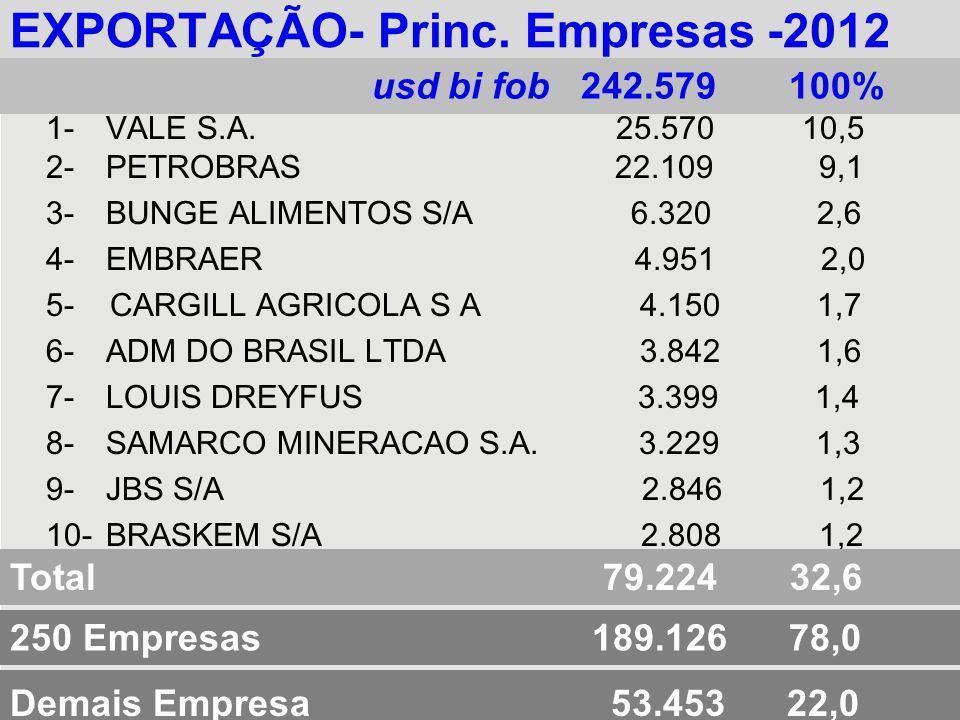 EXPORTAÇÃO- Princ. Empresas -2012