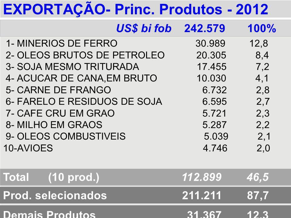 EXPORTAÇÃO- Princ. Produtos - 2012