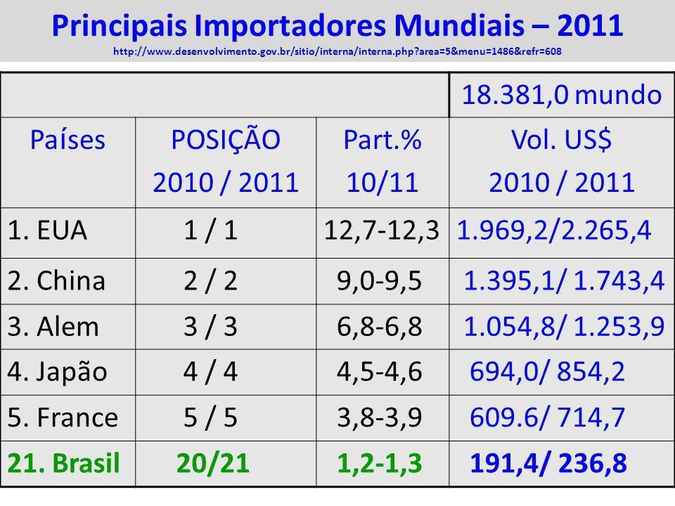 Principais Importadores Mundiais – 2011 http://www. desenvolvimento