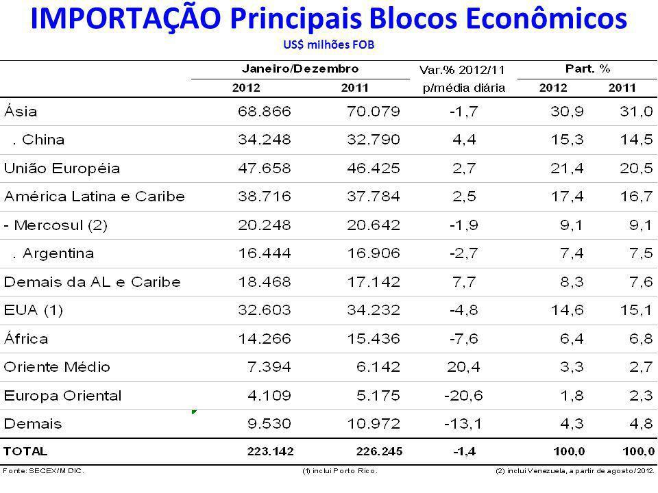 IMPORTAÇÃO Principais Blocos Econômicos US$ milhões FOB