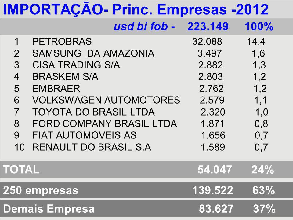 IMPORTAÇÃO- Princ. Empresas -2012