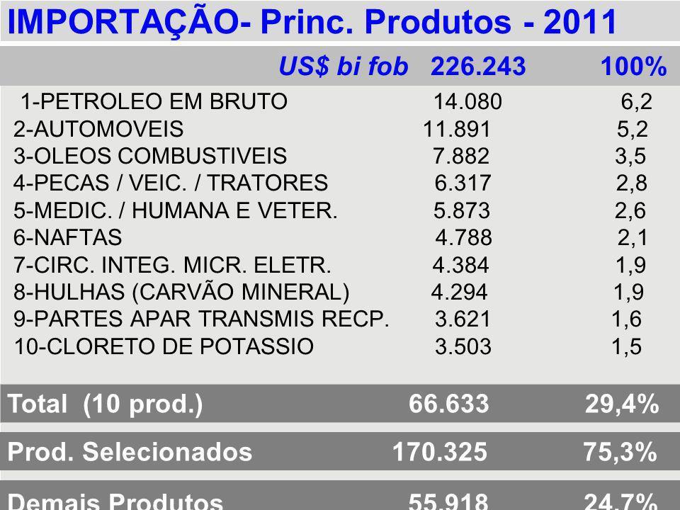 IMPORTAÇÃO- Princ. Produtos - 2011