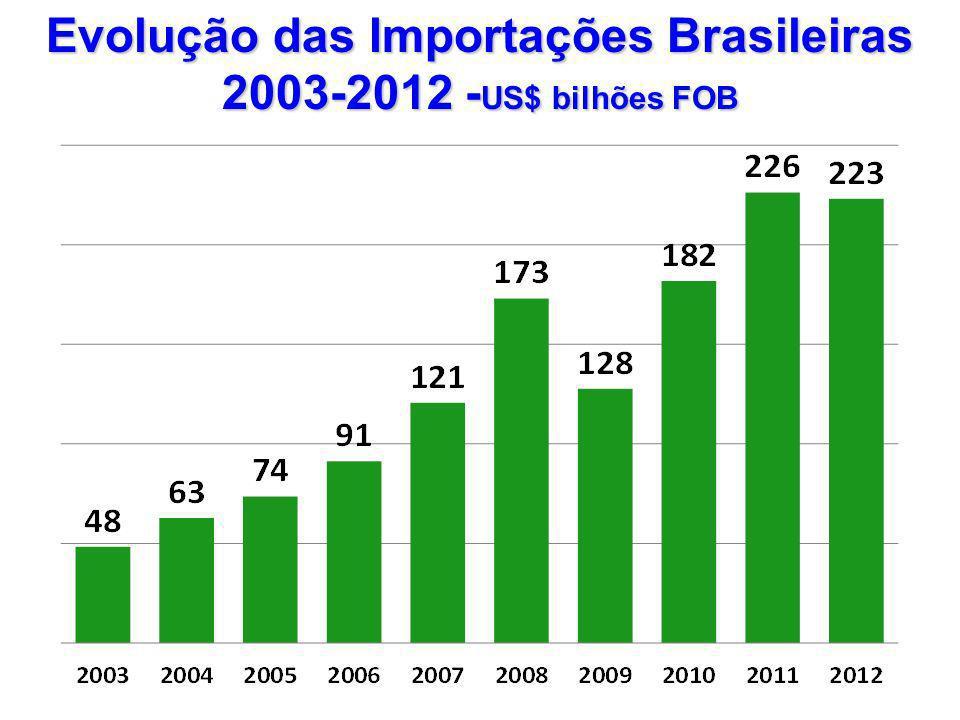 Evolução das Importações Brasileiras 2003-2012 -US$ bilhões FOB
