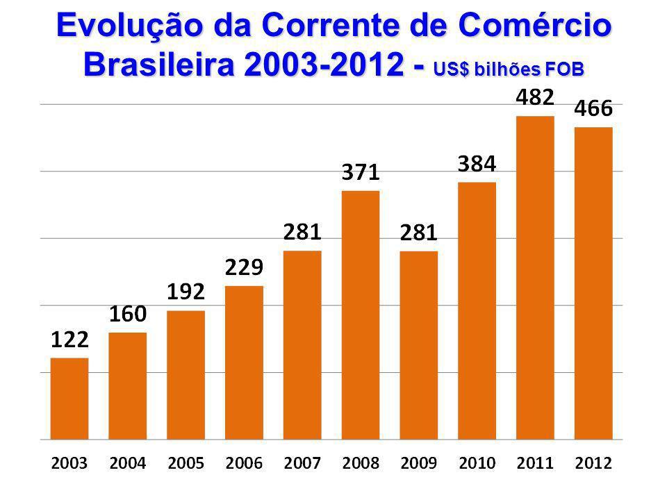 Evolução da Corrente de Comércio Brasileira 2003-2012 - US$ bilhões FOB
