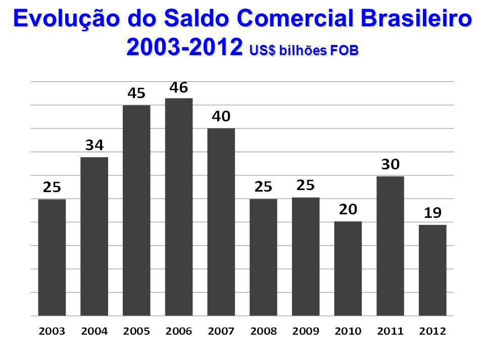 Evolução do Saldo Comercial Brasileiro 2003-2012 US$ bilhões FOB