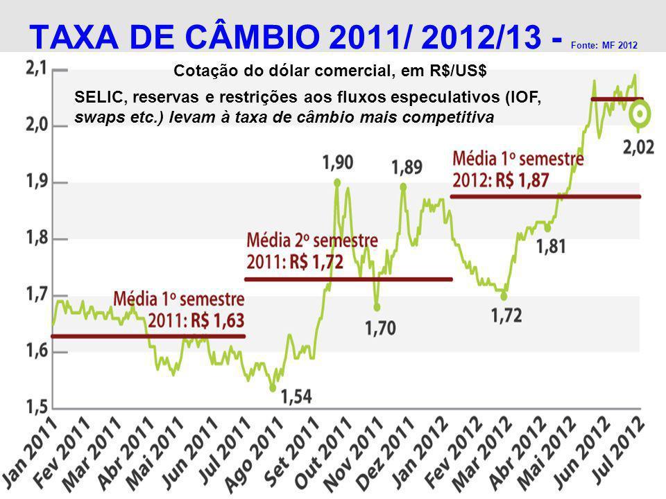 TAXA DE CÂMBIO 2011/ 2012/13 - Fonte: MF 2012