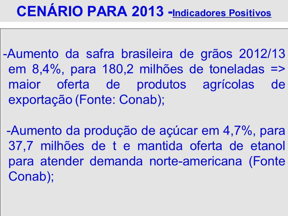 CENÁRIO PARA 2013 -Indicadores Positivos