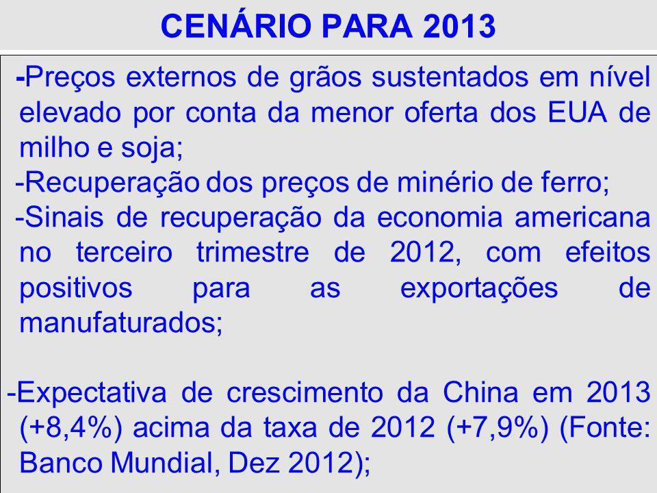 CENÁRIO PARA 2013 -Preços externos de grãos sustentados em nível elevado por conta da menor oferta dos EUA de milho e soja;