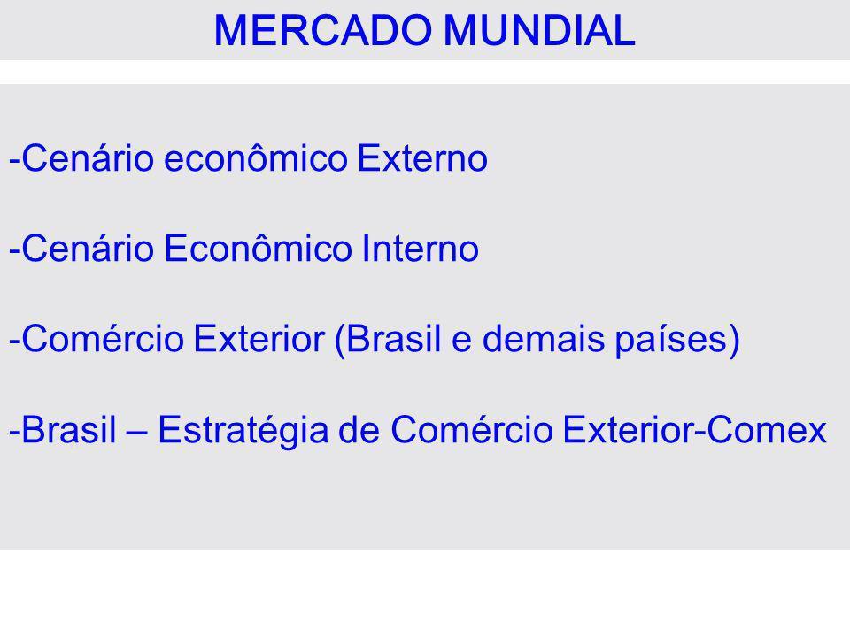 MERCADO MUNDIAL -Cenário econômico Externo -Cenário Econômico Interno