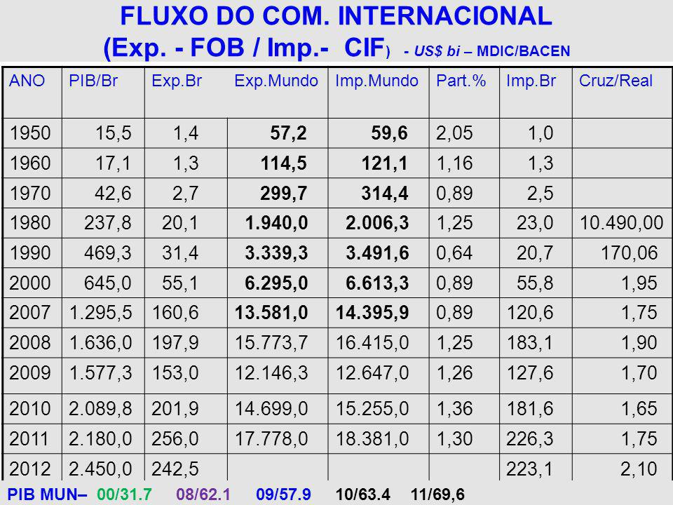 FLUXO DO COM. INTERNACIONAL (Exp. - FOB / Imp