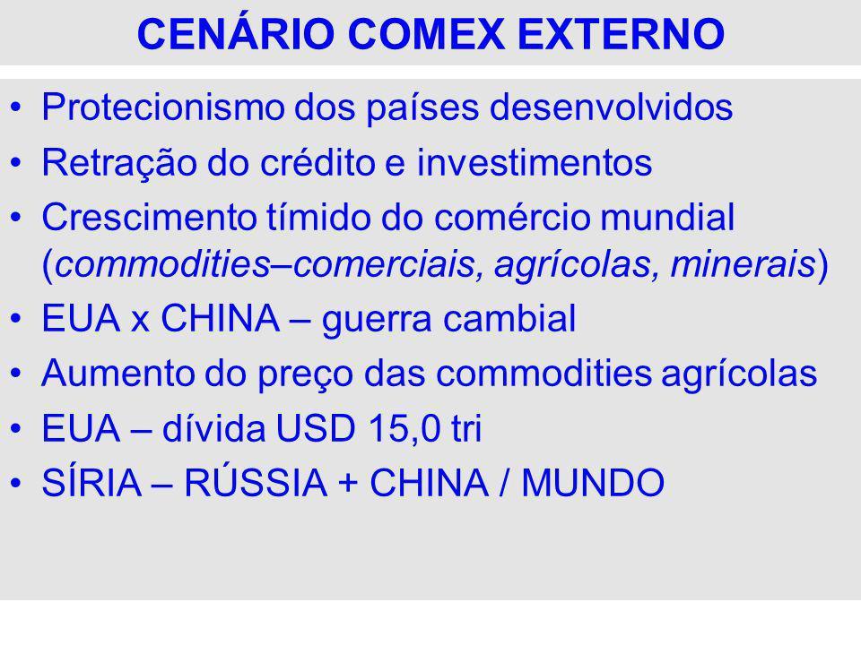 CENÁRIO COMEX EXTERNO Protecionismo dos países desenvolvidos