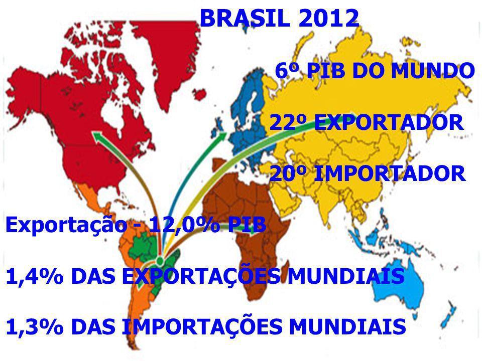 BRASIL 2012 6º PIB DO MUNDO 22º EXPORTADOR 20º IMPORTADOR Exportação - 12,0% PIB 1,4% DAS EXPORTAÇÕES MUNDIAIS