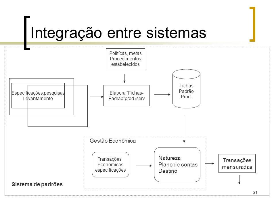 Integração entre sistemas
