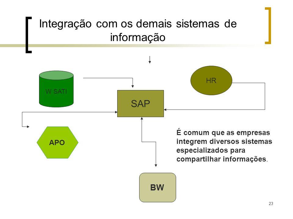 Integração com os demais sistemas de informação