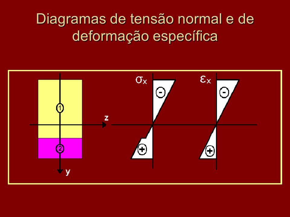 Diagramas de tensão normal e de deformação específica