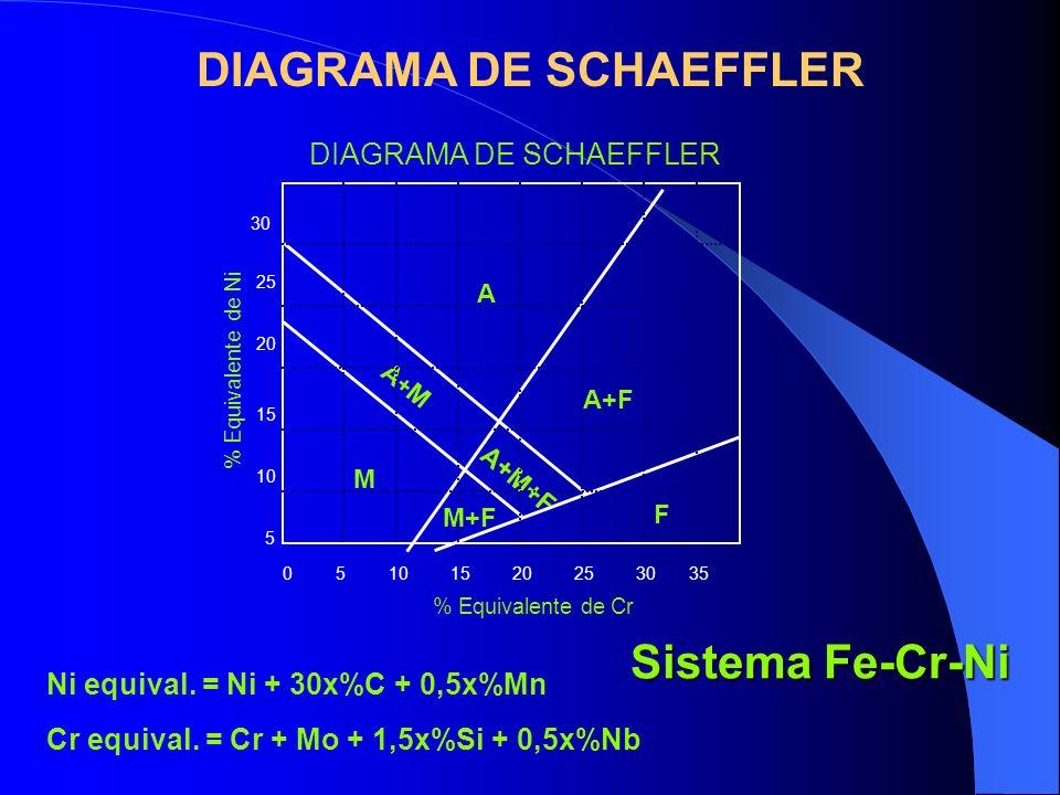 DIAGRAMA DE SCHAEFFLER