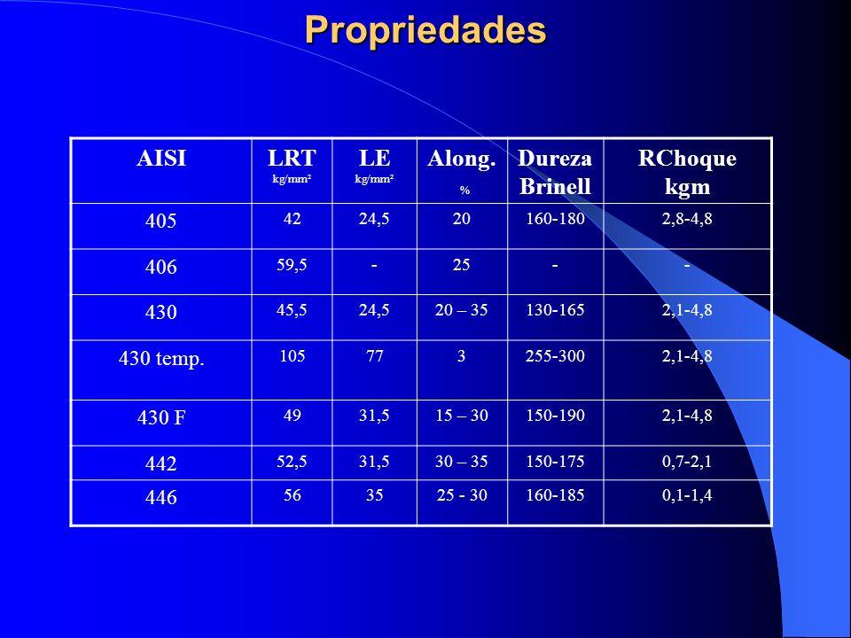 Propriedades AISI LRT kg/mm² LE kg/mm² Along. % Dureza Brinell