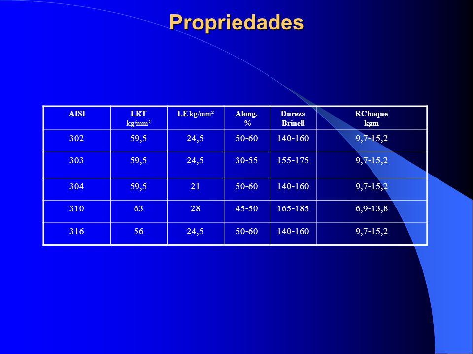 Propriedades AISI. LRT kg/mm². LE kg/mm². Along. % Dureza Brinell. RChoque kgm. 302. 59,5. 24,5.
