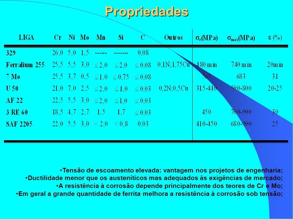 Propriedades Tensão de escoamento elevada: vantagem nos projetos de engenharia;