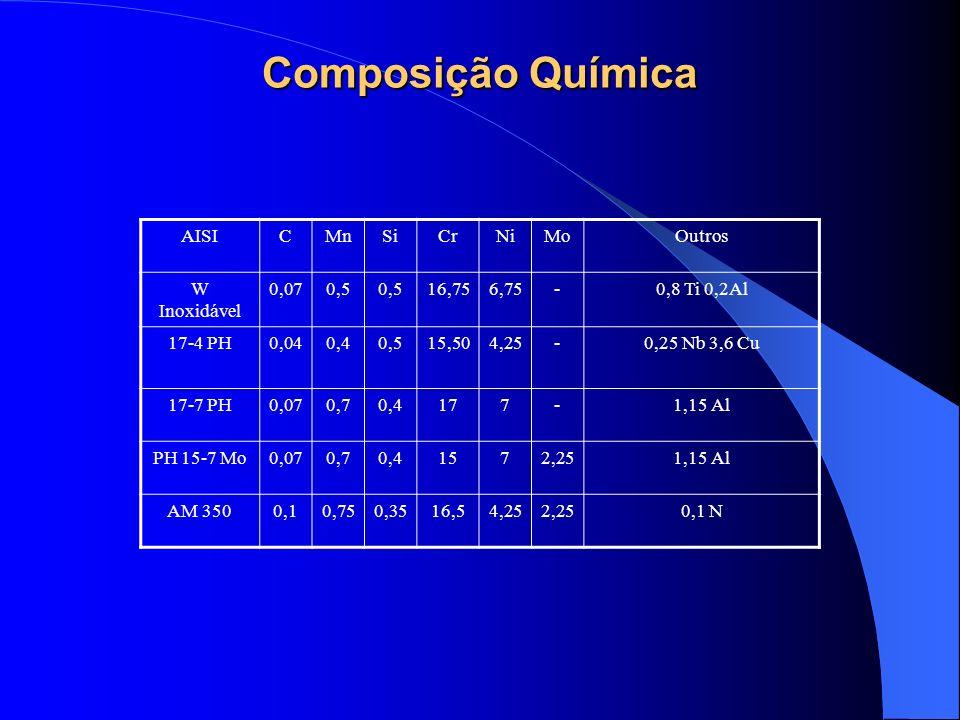 Composição Química AISI C Mn Si Cr Ni Mo Outros W Inoxidável 0,07 0,5