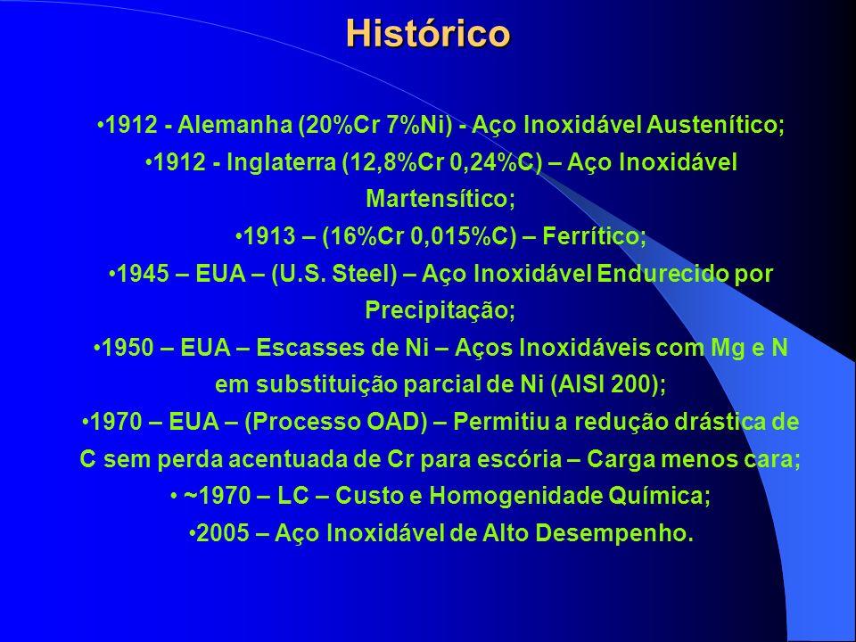 Histórico 1912 - Alemanha (20%Cr 7%Ni) - Aço Inoxidável Austenítico;