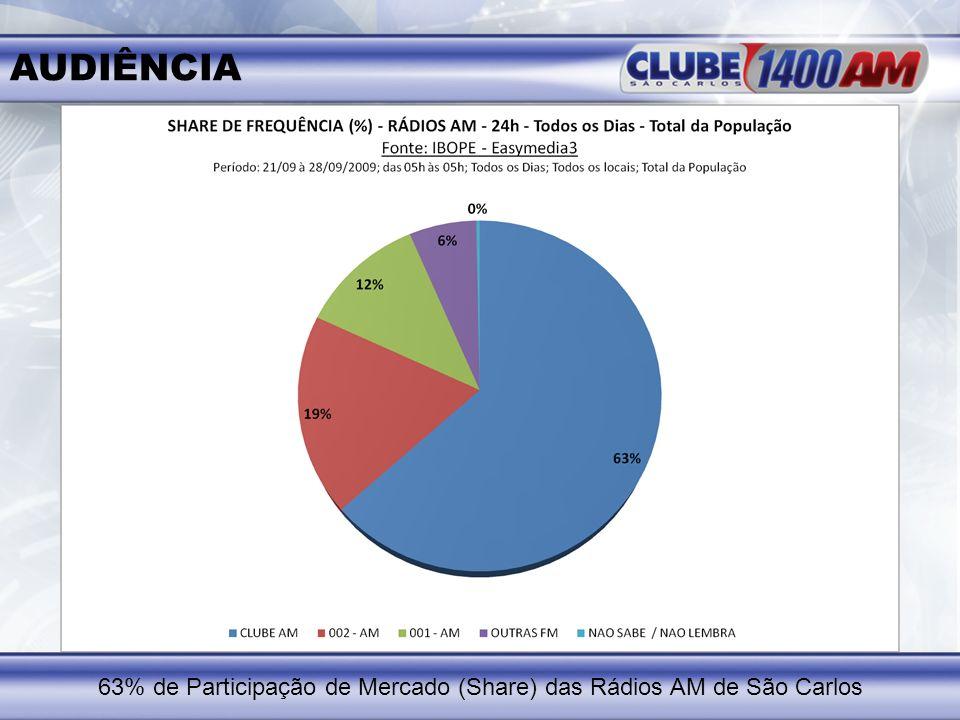 63% de Participação de Mercado (Share) das Rádios AM de São Carlos