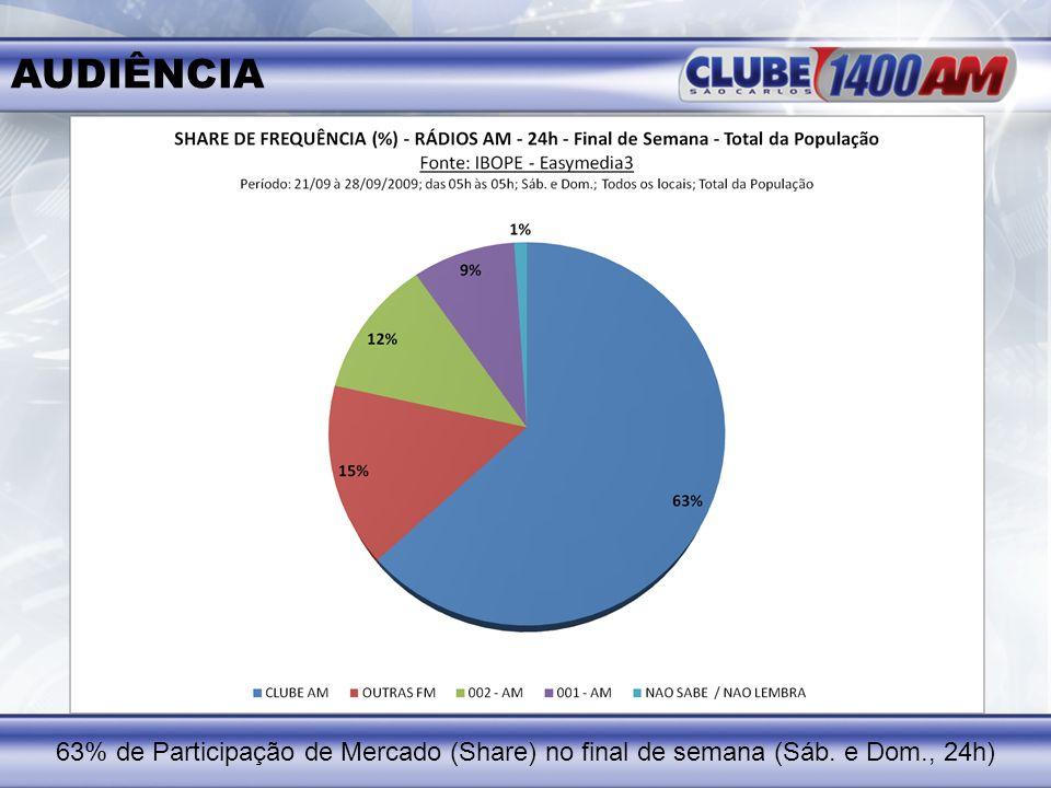 AUDIÊNCIA 63% de Participação de Mercado (Share) no final de semana (Sáb. e Dom., 24h)